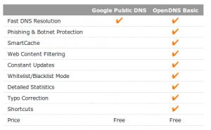 comparaison opendns google